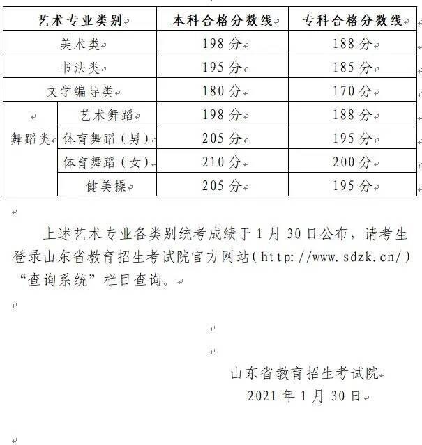山东省学业水平考试成绩查询,2021年山东省艺术类统考合格线公布!今天起成绩可查询