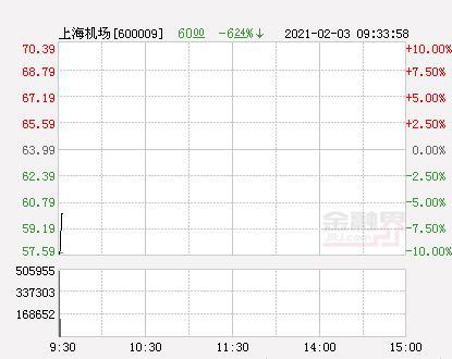 上海虹桥机场股票跌停两天市值跌近290亿人民币