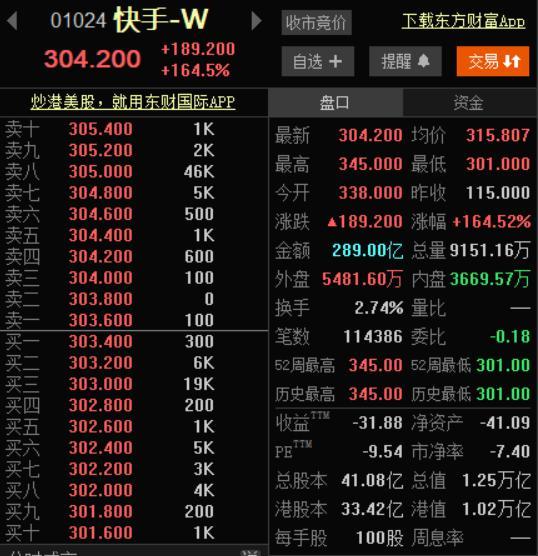 快手股票,快手一出手就是万亿,跻身港股前十,宿华程一笑均千亿身家