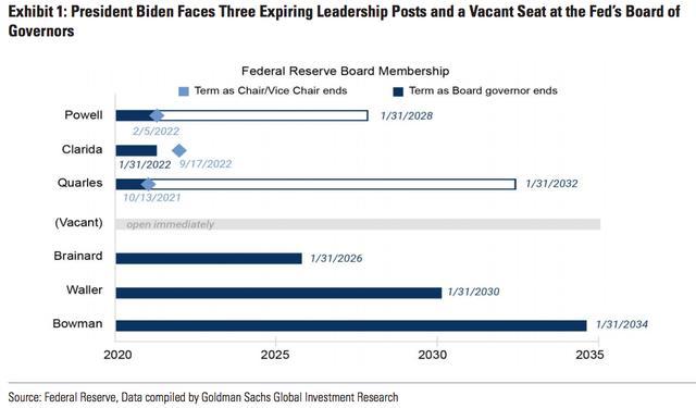 2020年美联储会议领导阶层或将历经一波大换肝