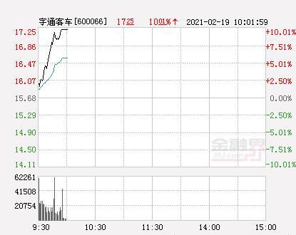 宇通客车股票,快讯:宇通客车涨停 报于17.25元