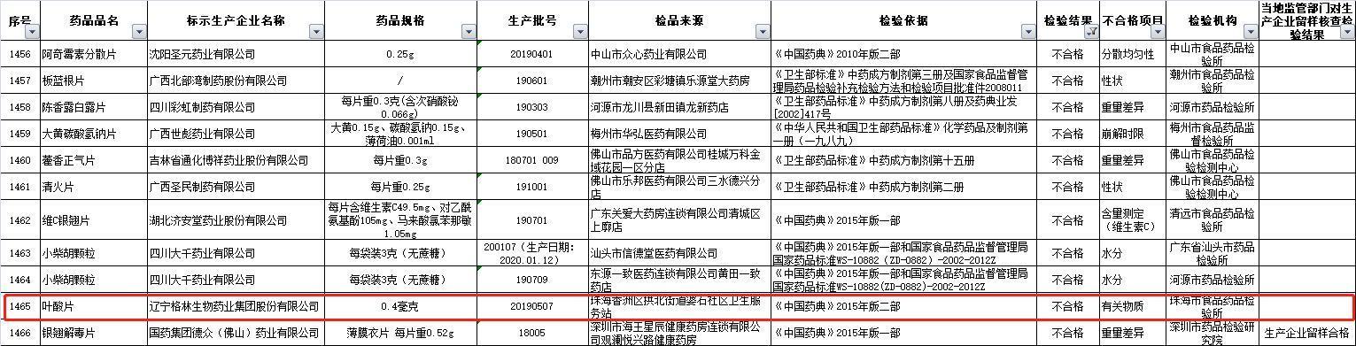 辽宁省格林生物药业集团有限公司有限责任公司叶酸不过关