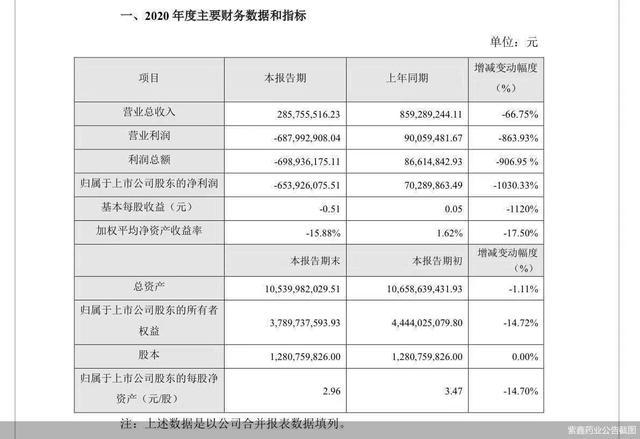 紫鑫药业最新消息,当债台高筑撞上年亏6亿 紫鑫药业怎么了