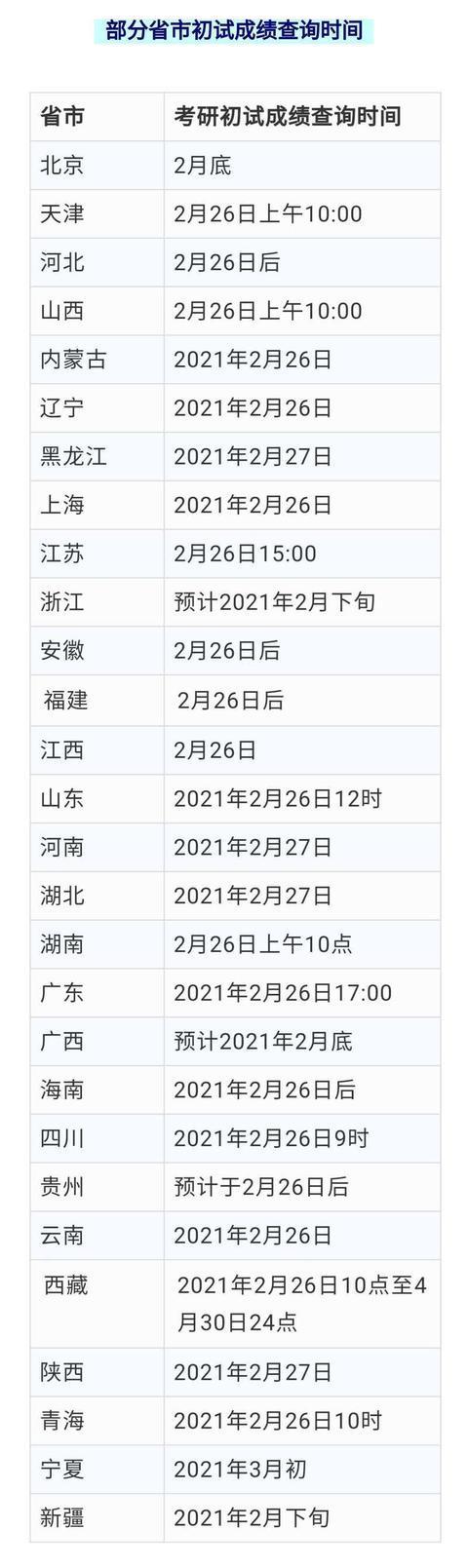 北京研究生成绩查询,教育部官宣!2021考研初试成绩今起陆续公布