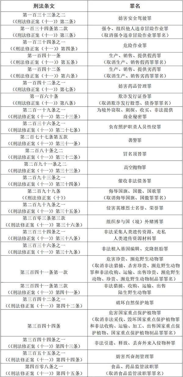 《中华人民共和国刑法修正案(十一)》实施