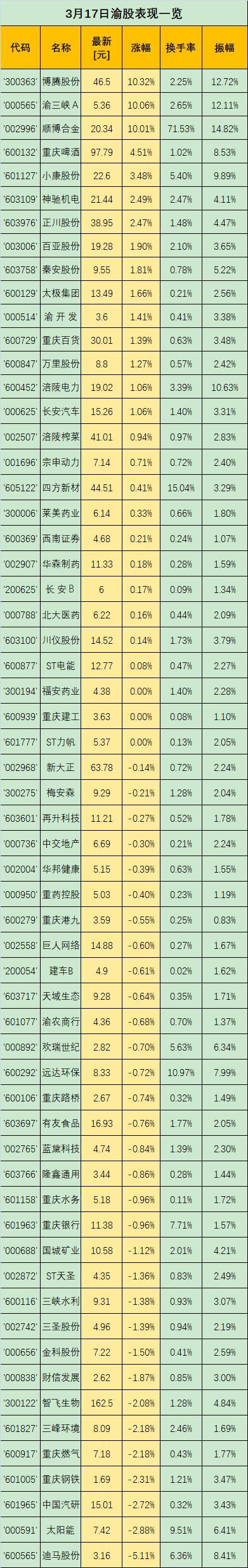 渝股点金 | 华龙证券王冬炎:渝三峡A放量涨停,后期分歧或加大