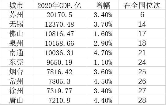 GDP十强地市5城过万亿元苏州市名列前茅2020年
