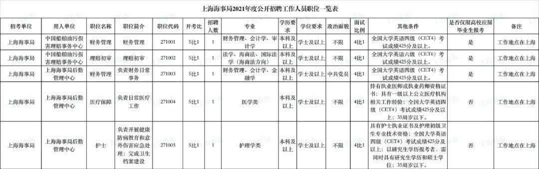雅思 上海,上海海事局、东海航海保障中心招129人,3月29日起报名