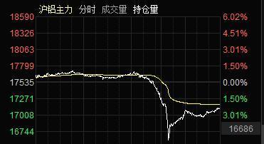 """中国铝业股票,抛储传闻惊扰,沪铝""""惊魂一跳"""",A股铝业股大面积跌停,财通证券:很难对长期缺口形成实质改善"""