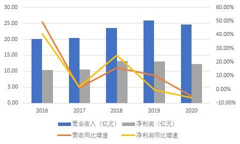 中国证券投资基金业协会,跌出行业前三!华泰资管遇困境,2020年业绩与资管规模均下滑