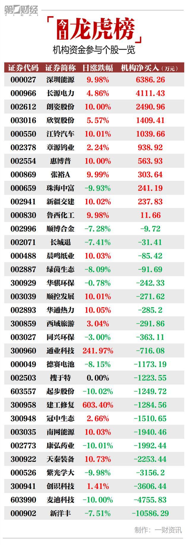 机构今日买入这11股,卖出新洋丰1.06亿元丨龙虎榜