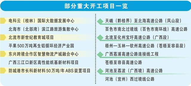 广西投资,广西集中开竣工重大项目294个,总投资2360亿元