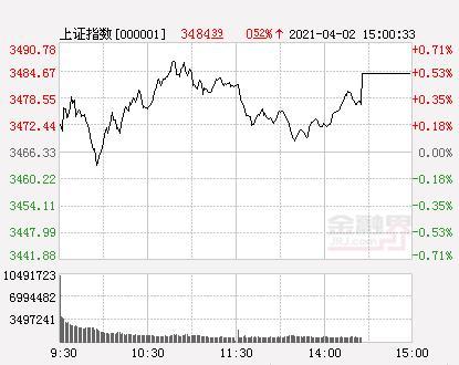 两市93股票涨停 11股股票跌停