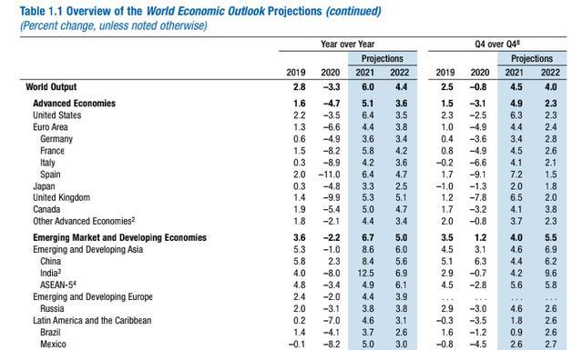 IMF:预计今年中国GDP增速8.4%,全球经济增速6%