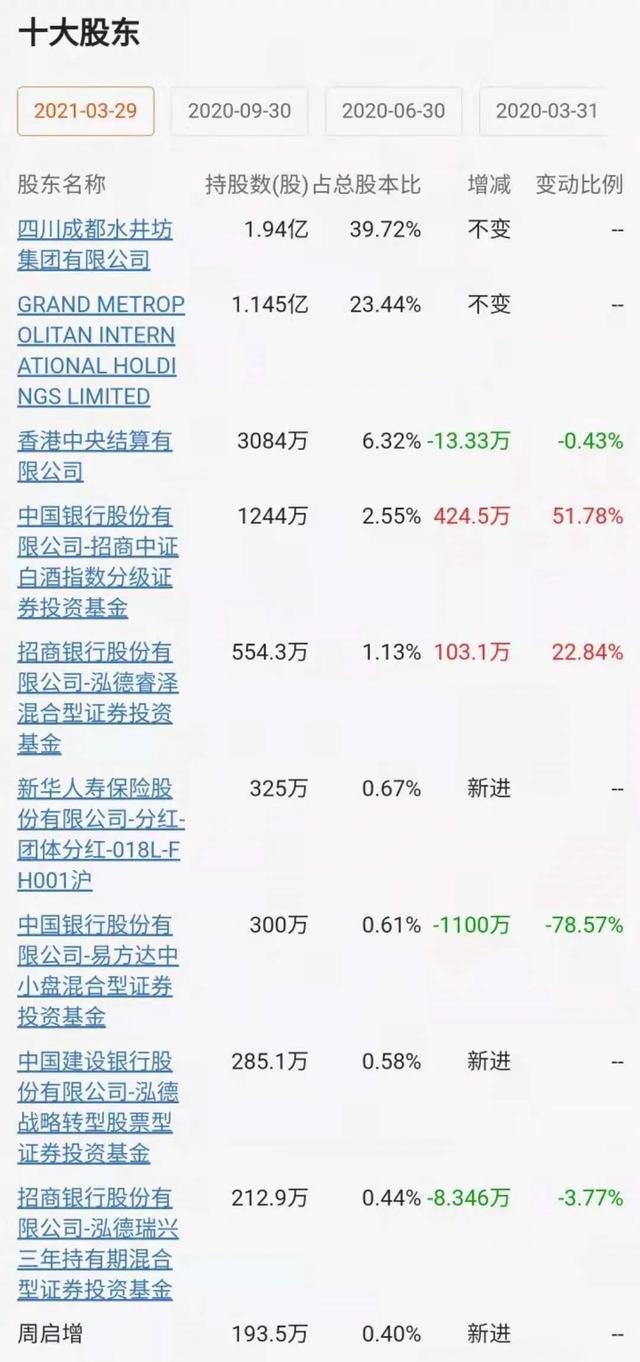 张坤大幅度减持1100亿港元水井坊