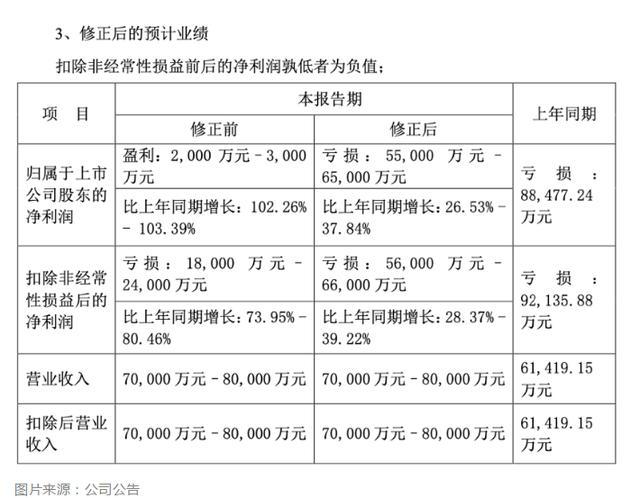 杜宇4月9日夜间,两企业忽然销售业绩大变样,大幅度下修销售业