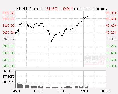 A股三大股指高开走强 创业板指数涨逾2%重回2800点