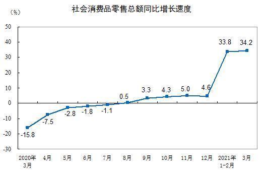 国家统计局:3月份社会消费品零售总额同比增长34.2% 全球新闻风头榜 第1张