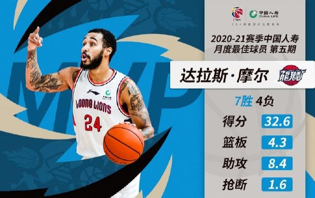 CBA月最佳球员:陈盈骏、达拉斯-摩尔 全球新闻风头榜 第2张
