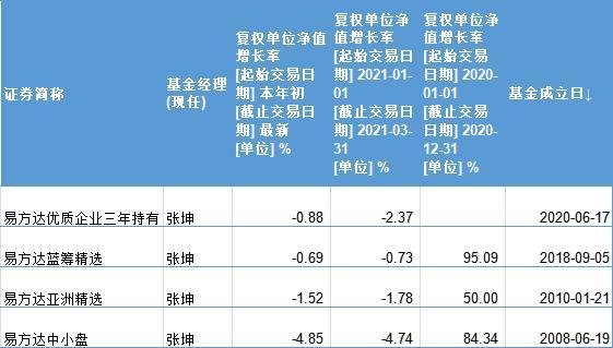 张坤在管4只基金规模转变 前十大重仓产生很大转变
