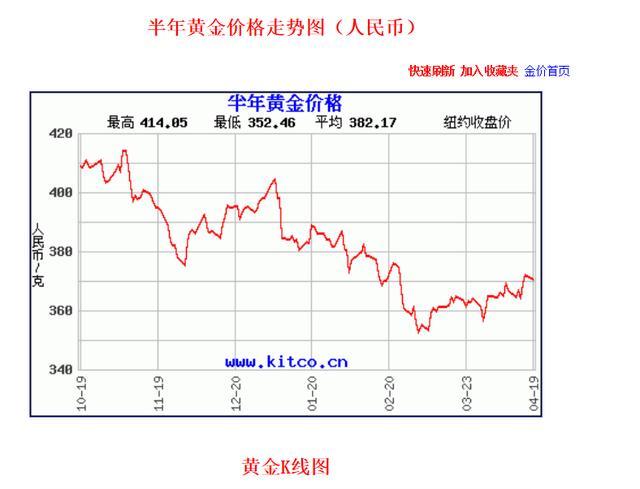 投资金条价格,价格走低 黄金再次成为投资消费热点