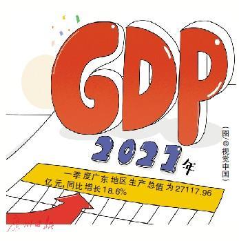 2021年一季度广州地区国民生产总值27117