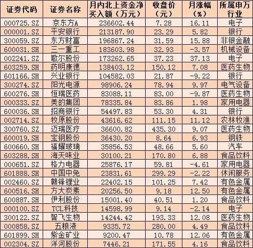 4月份至今股票龙虎榜净买进26只股票状况