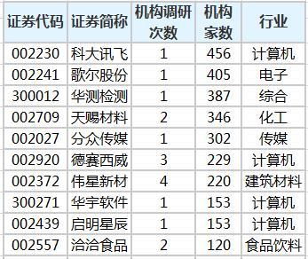 沪深指数98家上市企业被机构调研