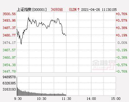 A股三大股指团体高开走强 沪深指数挨近3500点