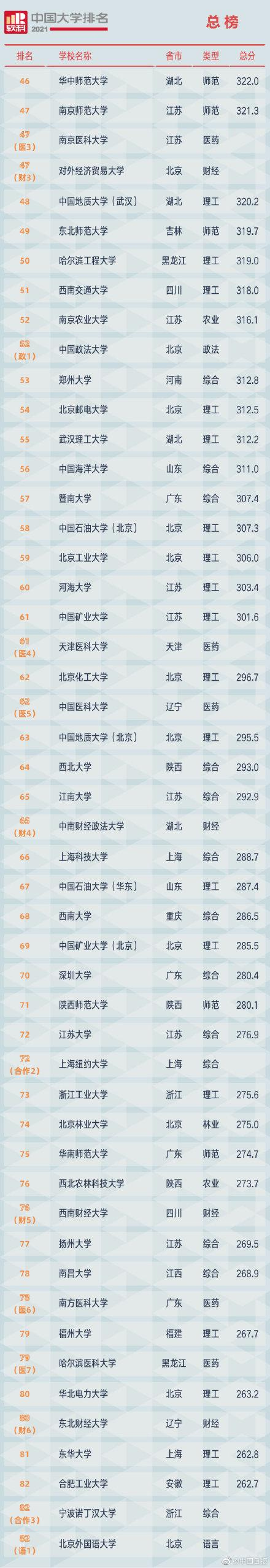2021软科中国大学排名发布 全球新闻风头榜 第2张