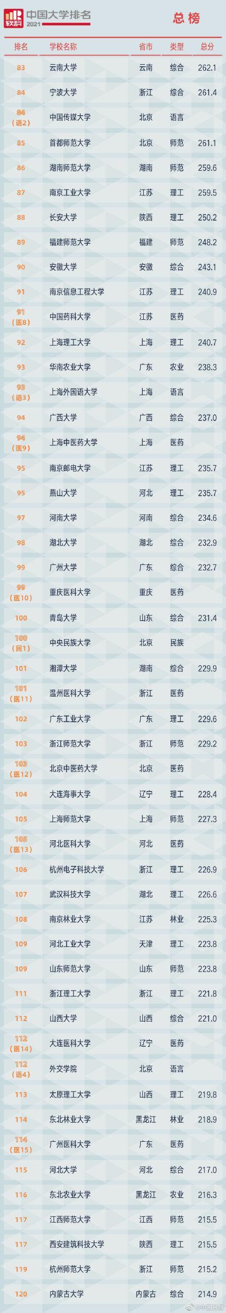 2021软科中国大学排名发布 全球新闻风头榜 第3张