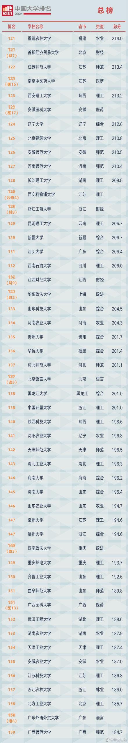 2021软科中国大学排名发布 全球新闻风头榜 第4张