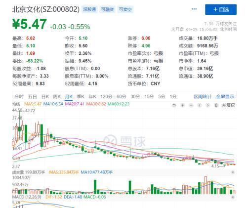 """北京文化被执行别的风险性警告个股通称变动为""""ST北文"""""""