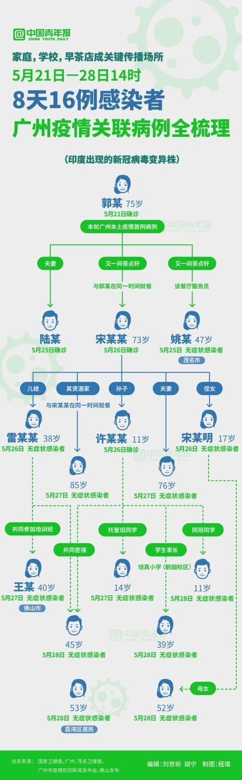 家庭、学校、早茶店成关键传播场所,8天16例感染者,广州疫情关联佛山、茂名多地 全球新闻风头榜 第1张