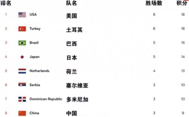 来了!中国女排朱婷等六位国手出征世界排球联赛 全球新闻风头榜 第2张