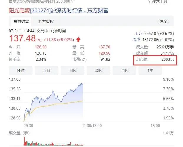 阳光电源股票,这家风电变流器龙头市值突破2000亿