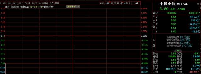 中国石油股票行情,中国电信大涨大跌点燃股吧,明天能否抄底买点呢?