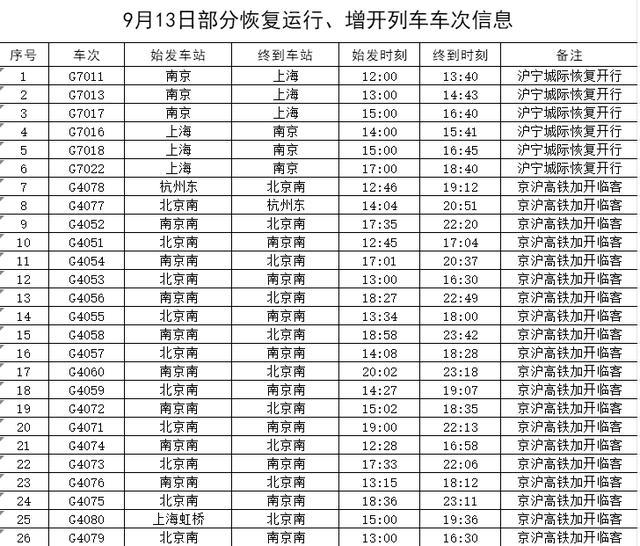 长三角铁路部分列车恢复运行 全球新闻风头榜 第1张