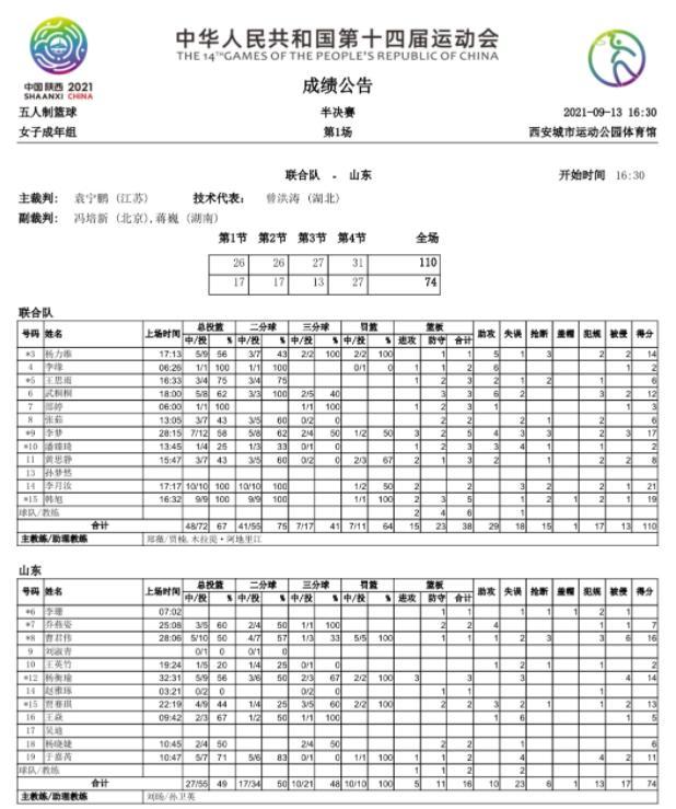 全运会女篮半决赛 山东队74-110不敌女篮联合队 无缘决赛 全球新闻风头榜 第1张