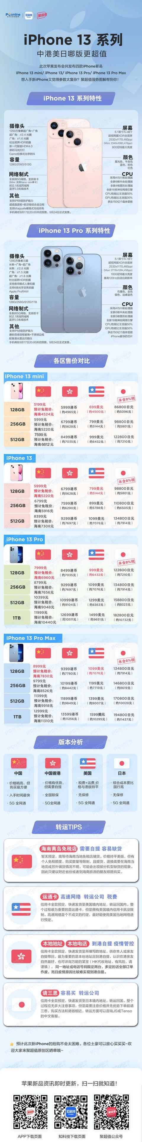 苹果iPhone13系列一图看:购买哪个版本才真的香?