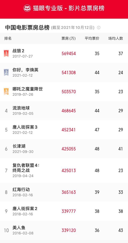 超《复联4》!《长津湖》暂居内地影史票房总榜第6位 全球新闻风头榜 第1张
