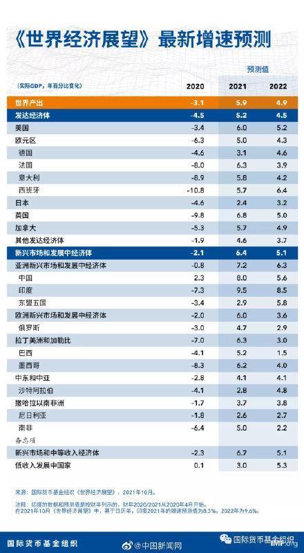 IMF下调2021年全球经济增速预期 全球新闻风头榜 第1张