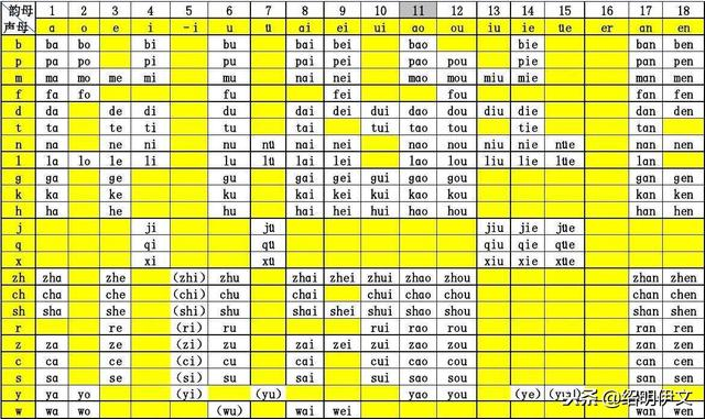 小学拼音,小学一年级汉语拼音音节表,学习拼音最好的方法汇总归纳表