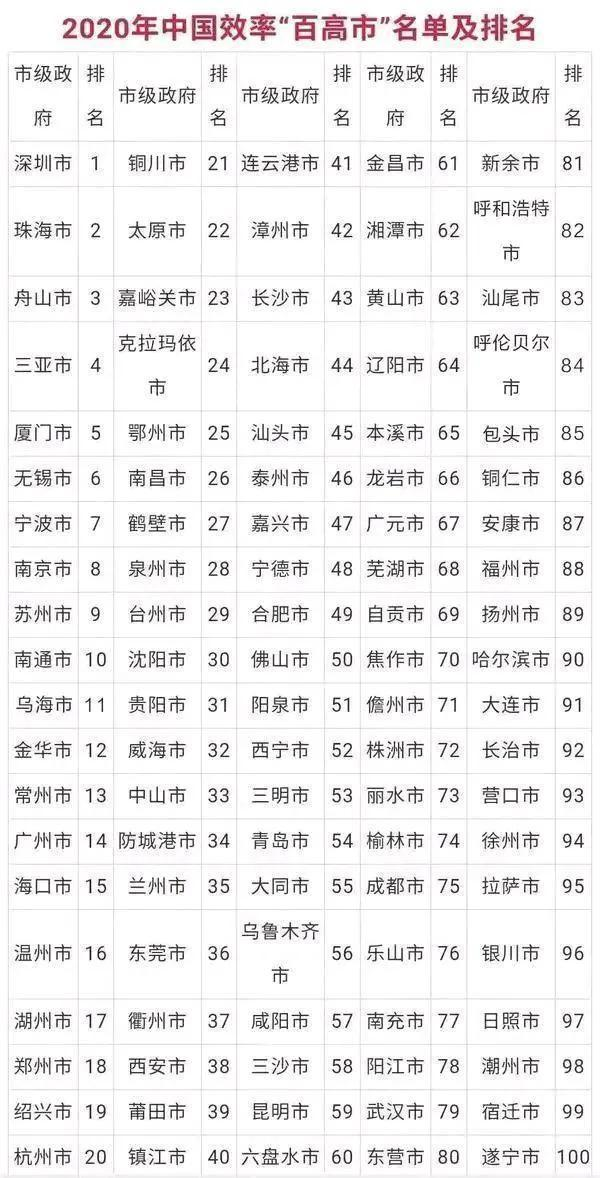中国一线城市有哪些,100城大排名:南京第八、广州仅第十四、郑州高于杭州