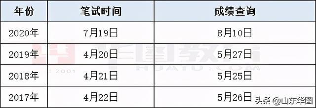 山东公务员成绩查询,2021山东省考预计1月出成绩?有瓜速看