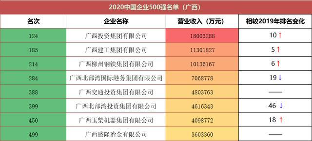 广西北部湾投资集团有限公司,总营收6363亿,广西8家企业跻身2020中国企业500强