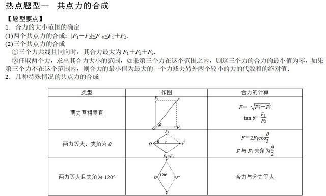 专题05  力的合成与分解