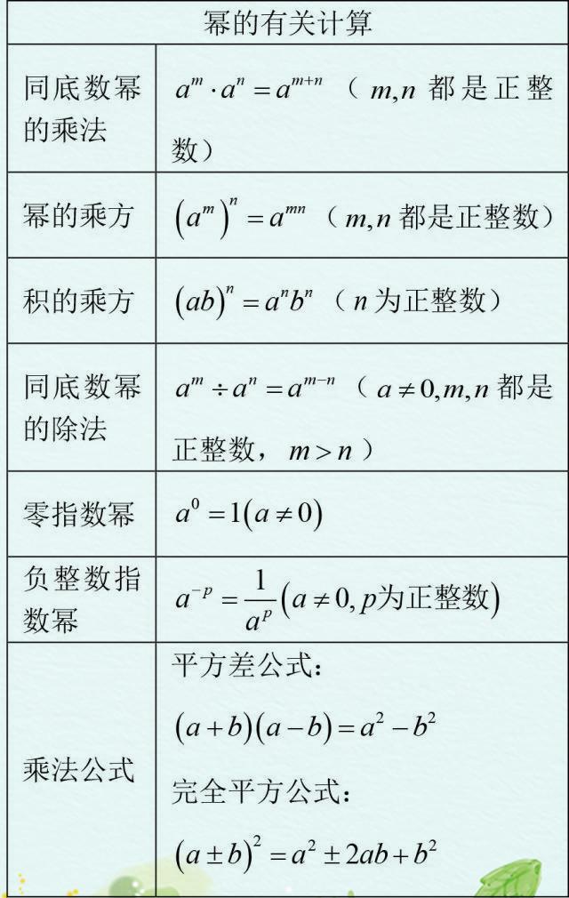 初中数学:公式定理归纳汇总,请给孩子打印珍藏,非常全面细致