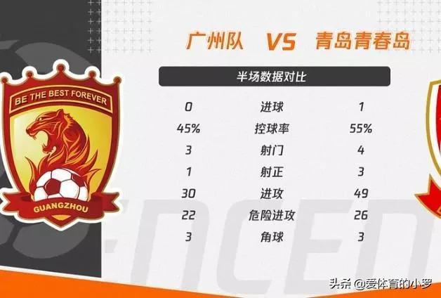 点球破门!广州队上半场0-1暂负中乙青岛青春岛,青年军表现不佳 全球新闻风头榜 第3张