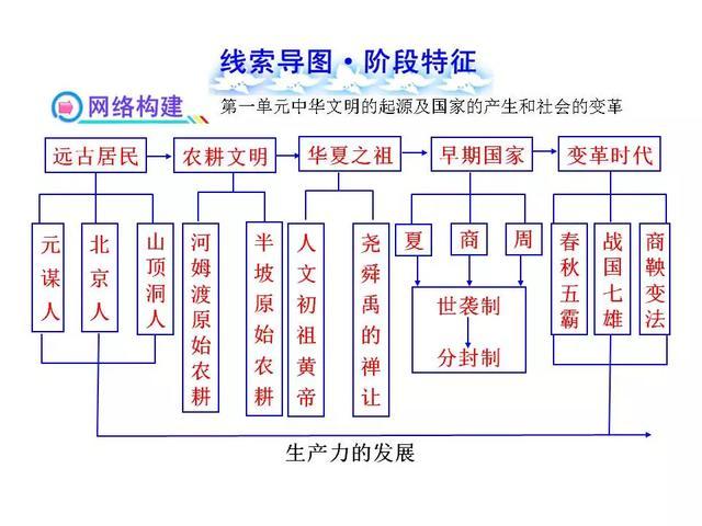 初中历史全部18个单元的线索思维导图
